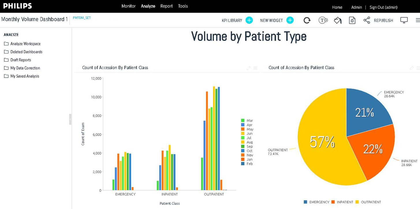 pmt patient volume